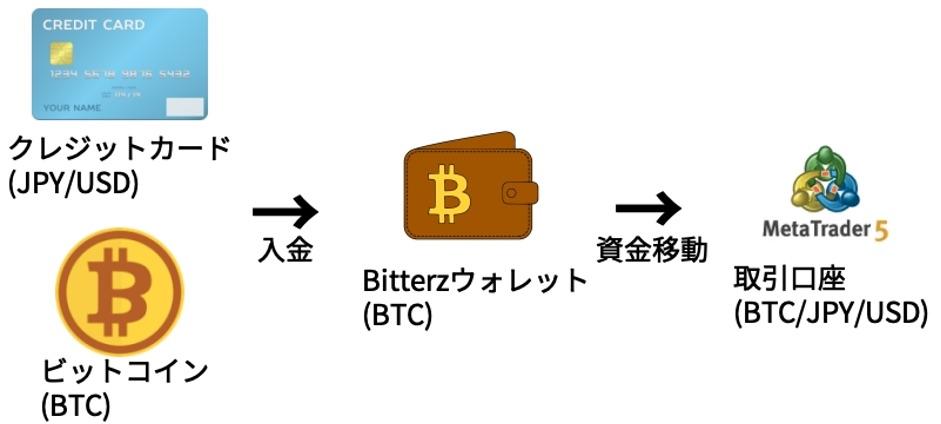 Bitterz(ビッターズ)入金の流れ