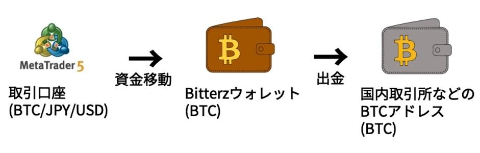 Bitterz(ビッターズ)出金の流れ